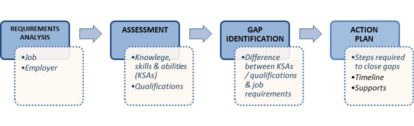 mind the gap  gap analysis as a career management tool