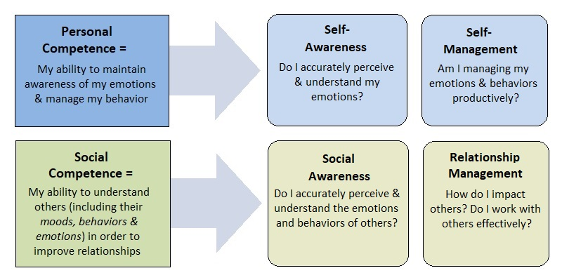 Social Emotional Intelligence Is >> The Power Of Emotional Intelligence Career Vision