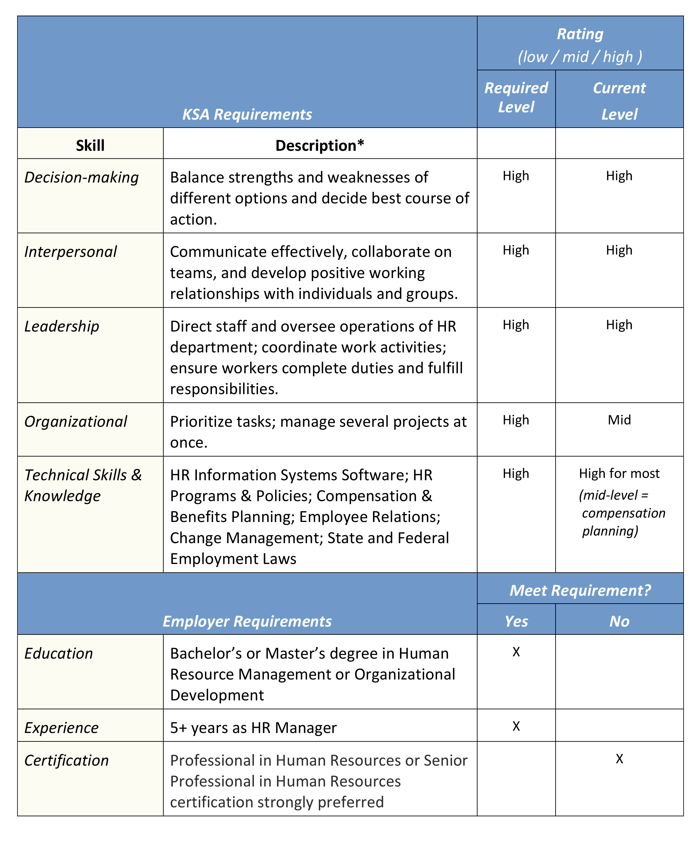 How to Use Gap Analysis as a Career Management Tool - Career